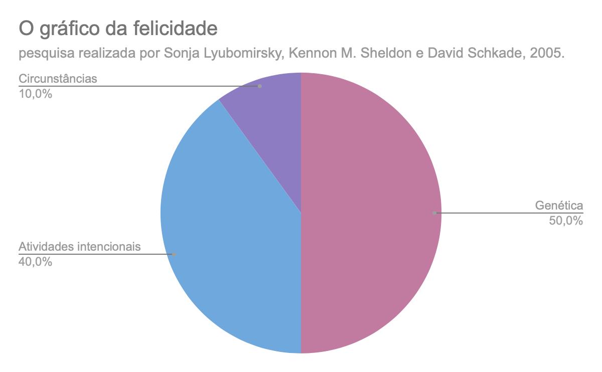 Gráfico da felicidade: 50% genética; 10% fatores externos, 40% atividades intencionais